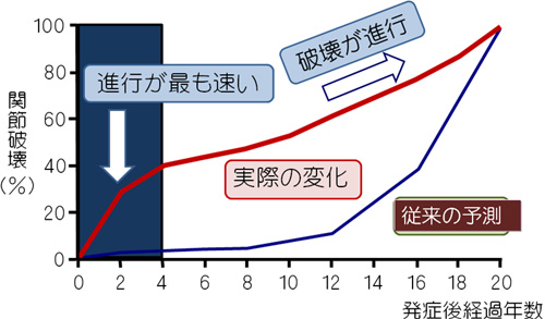 関節破壊のグラフ