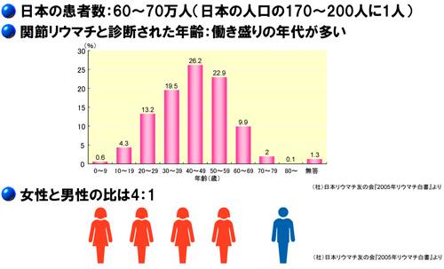 患者数のグラフ